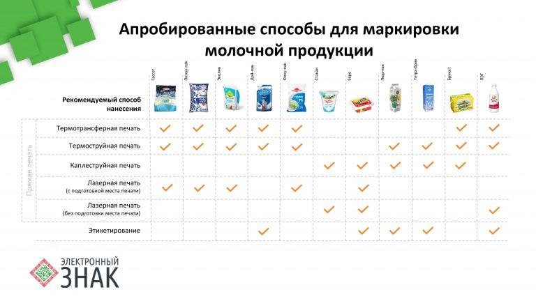 Маркировка молока - краткая таблица